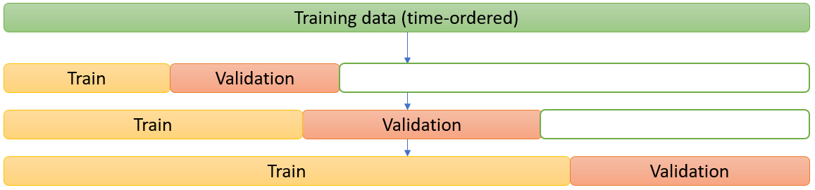 Cross-validation (time-ordered)
