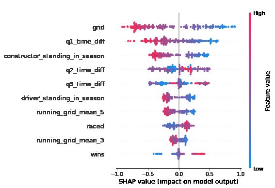 SHAP summary plot for race predictions