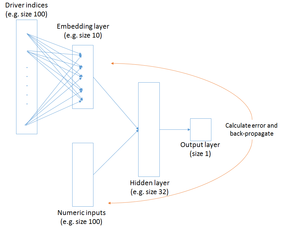 How embeddings work
